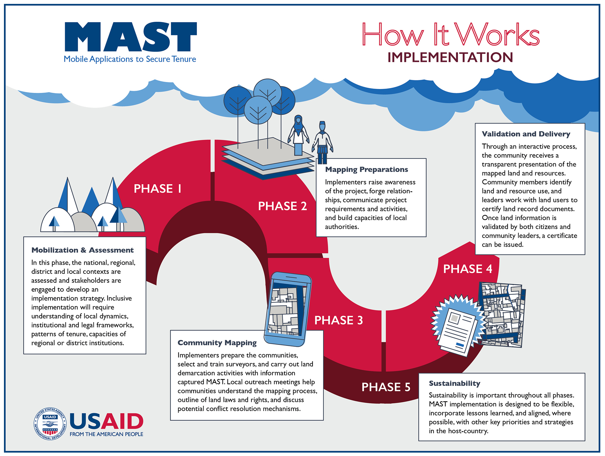 Graphic: MAST Implementation